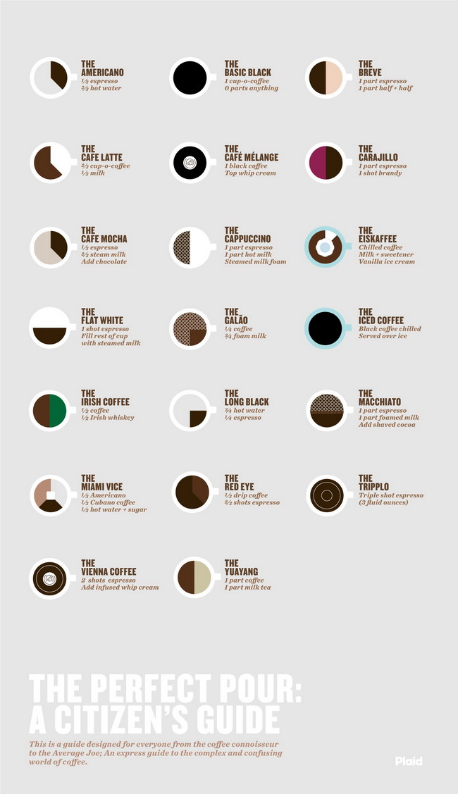 cofee_infographic